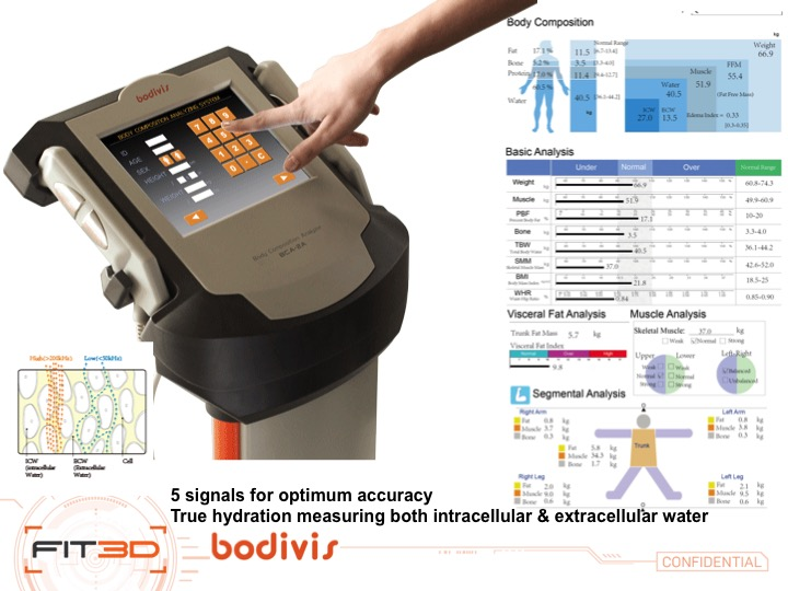 Accurate Affordable,  Body Composition anyone?